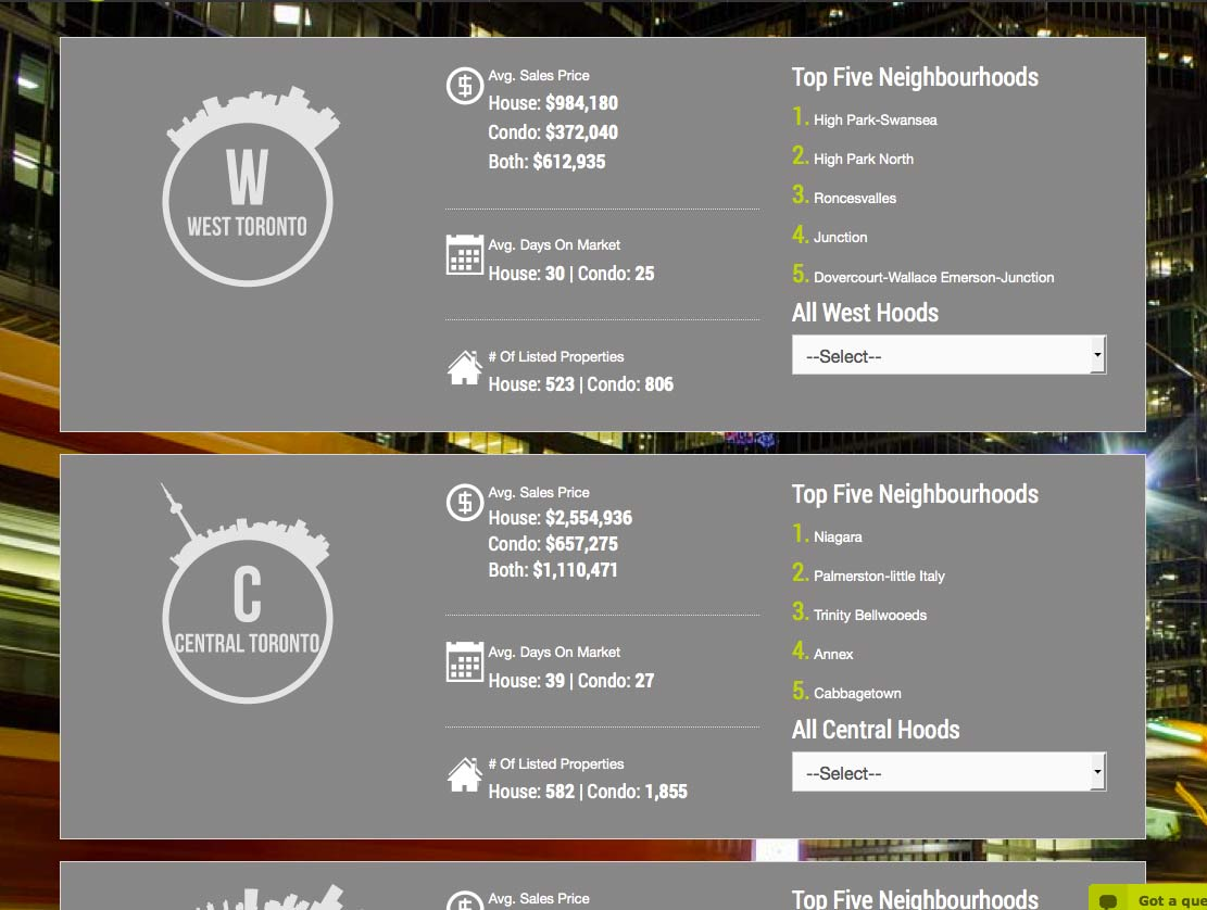 Custom Neighbourhoods Page