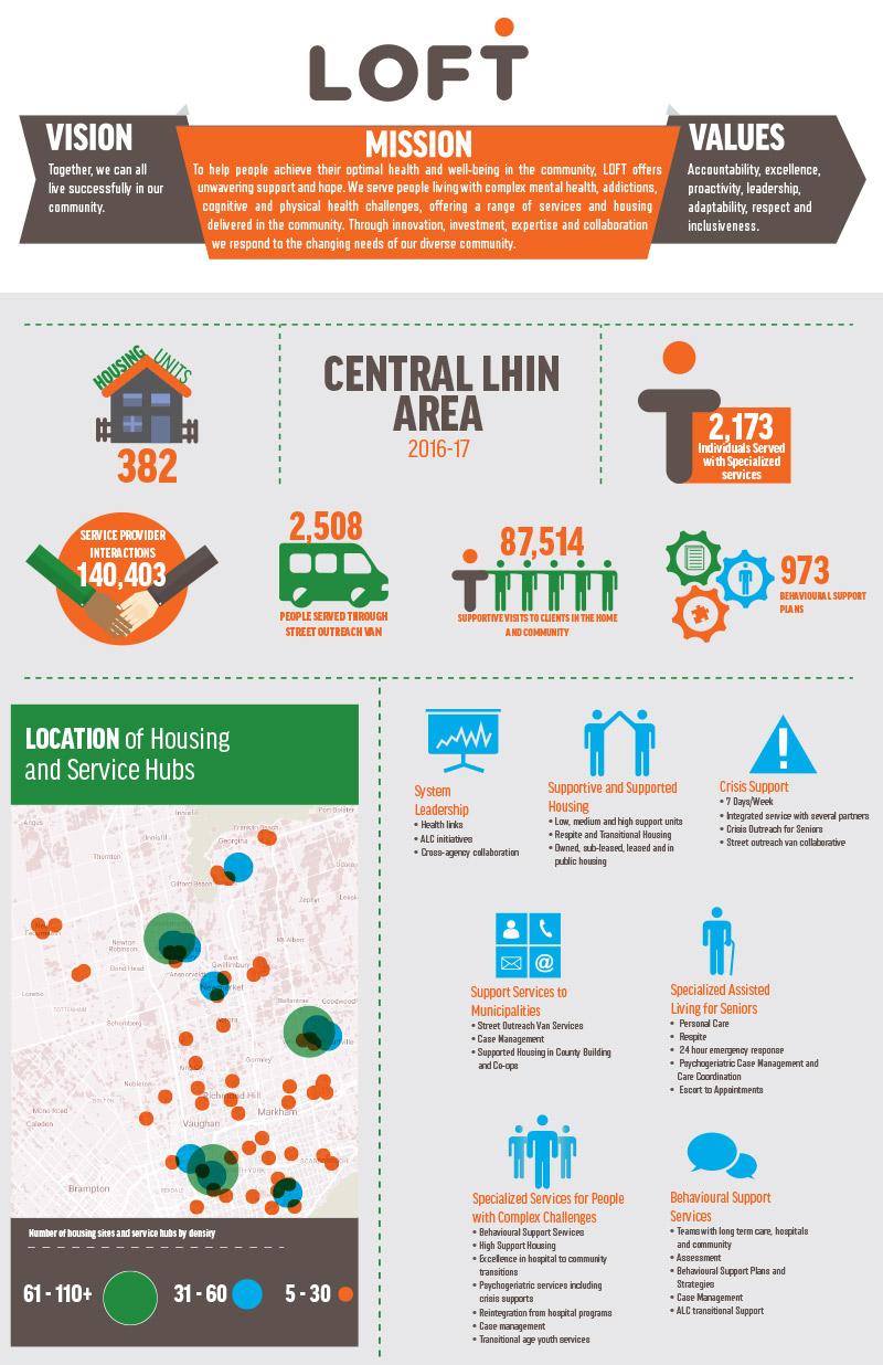 LOFT Infographic Central LHIN 2017